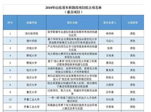 118项 山东公示2018全省本科教改项目拟立项名单