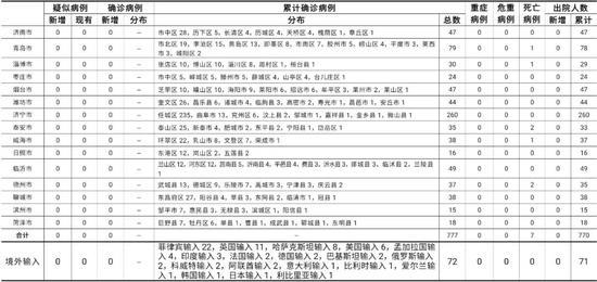 11月23日0时至24时山东省新型冠状病毒肺炎疫情情况