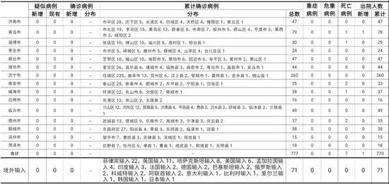 11月11日0时至24时山东省新型冠状病毒肺炎疫情情况