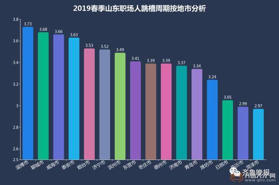 目前山东省职场人平均跳槽周期稳定在3.39年。