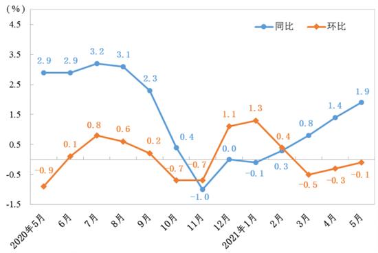前5月山东CPI持续上行 还会扩大吗 PPI涨到顶点了吗