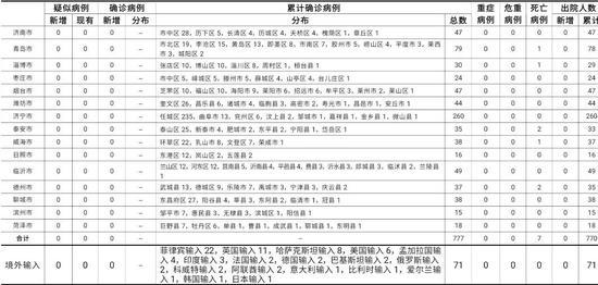 2020年11月14日0时至24时山东省新型冠状病毒肺炎疫情情况