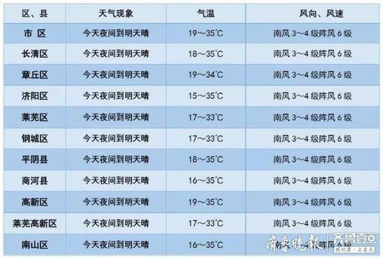 济南35°C小高温强势来袭 大家准备好了吗