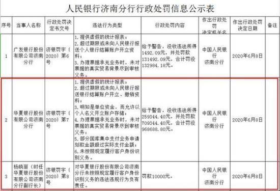 济南华夏银行违规违法遭罚没百万 客户经理诈骗逃匿