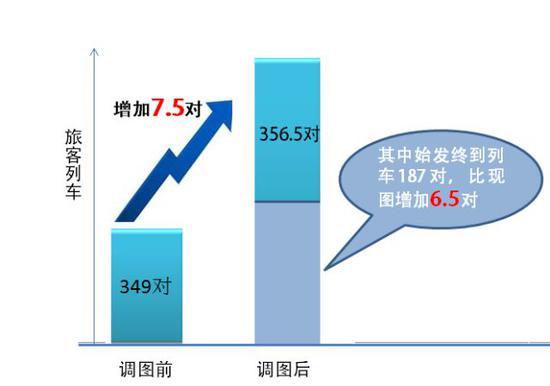 铁路调图亮点都在这 增开北京、青荣城际热门方向