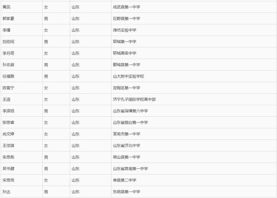 第二部分:外国语学校推荐保送生,共160名。