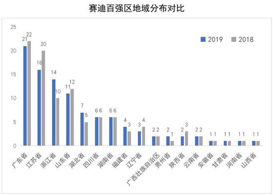 2019中国百强区榜单来了 山东11个城区上榜