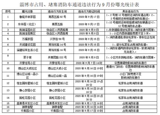 车辆占用消防车通道 淄博17个小区被曝光