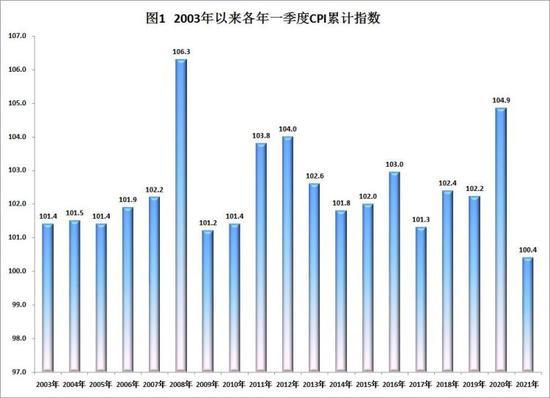 一季度青岛CPI上涨0.4% 创2003年以来累计最低值