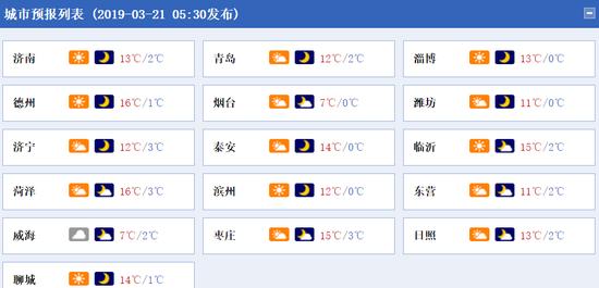 21日山东各地市天气预报。