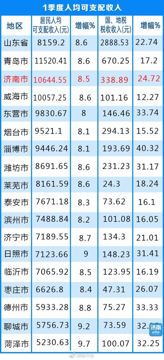 济南增速7.91% 拉近与烟台差距