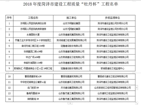 """2018年度菏泽市建设工程质量""""牡丹杯""""工程名单"""