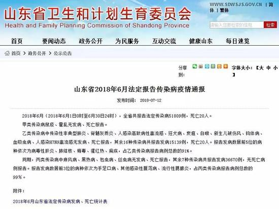 2018年6月,山东省共报告法定传染病51809例,死亡20人。