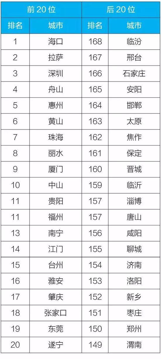 2019年1-6月168个重点城市排名前20位和后20位城市名单