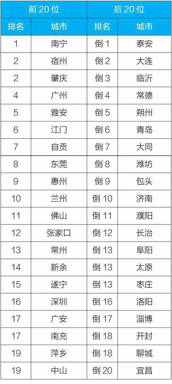 2019年1-6月168个重点城市空气改善幅度排名前20位和后20位城市名单