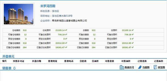 目前,青岛网上房地产有关米罗湾四期的销售表内容已经清空。