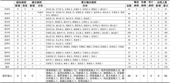 2021-01-210时至24时山东省新型冠状病毒肺炎疫情情况