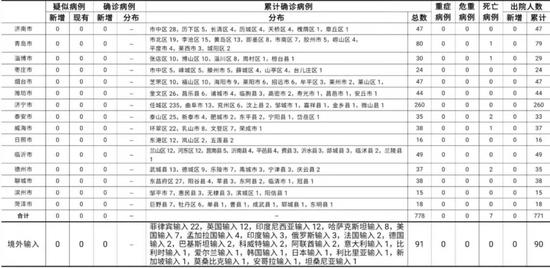 3月6日0时至24时山东省新型冠状病毒肺炎疫情情况