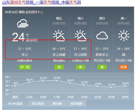 菏泽19日起迎降温+雷阵雨天气