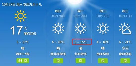 泰安今天只有1°C,