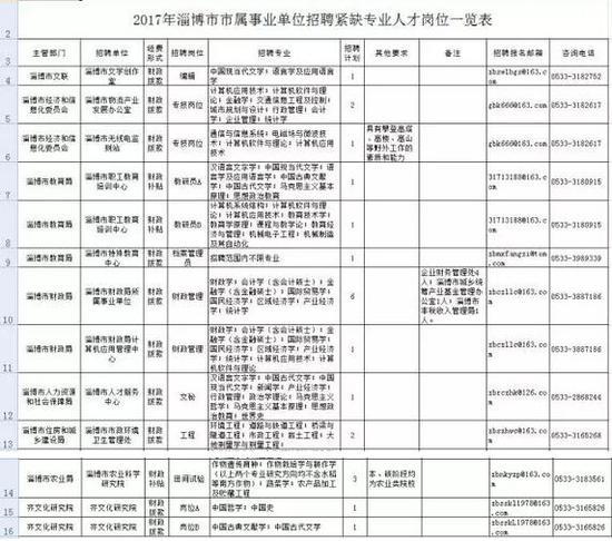 淄博事业单位招聘紧缺人才166名 公安机关招聘