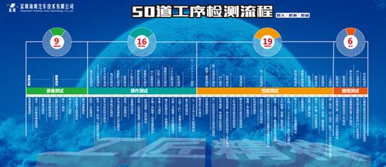 海圳记录仪被业界认可的50道产品生产检测工序