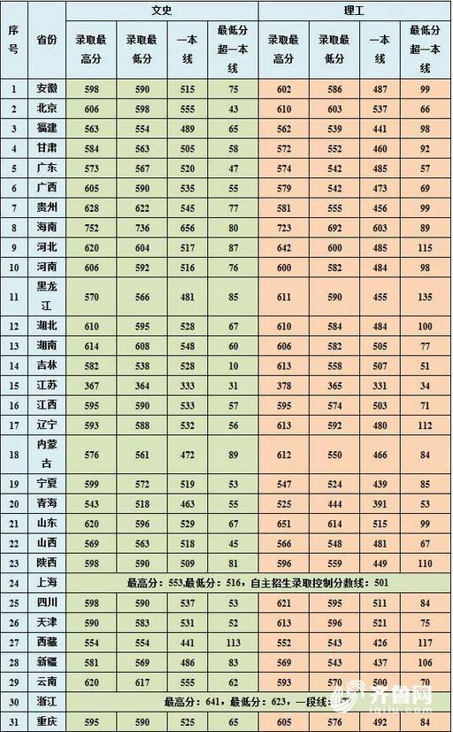 中国海洋大学2017年各省录取分数线出炉