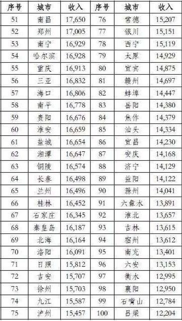 可以看到,在全国15个副省级城市中,济南城镇居民人均可支配收入,排名恰恰位居中间,前边7个,后边7个。