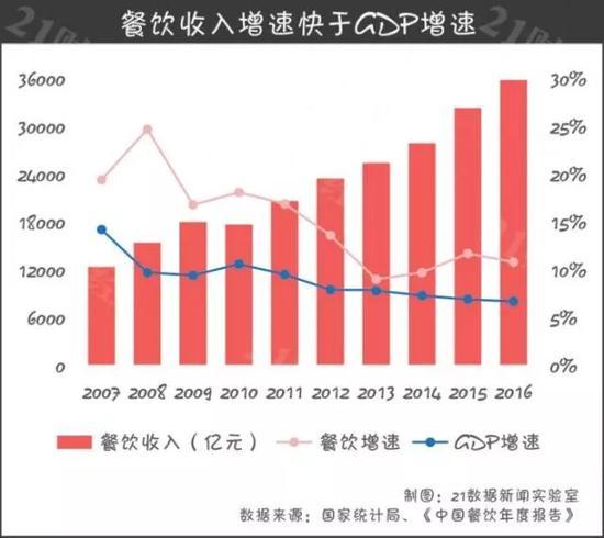 在餐饮收入增长的份额中,川菜、东北菜、粤菜、湘菜等向全国扩展的菜系发挥着举足轻重的作用。