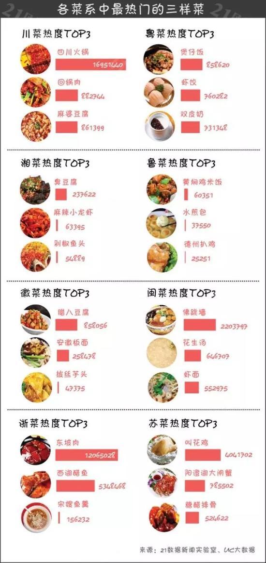 餐饮经济地图: