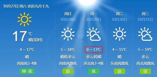 淄博明天最低温4°C,