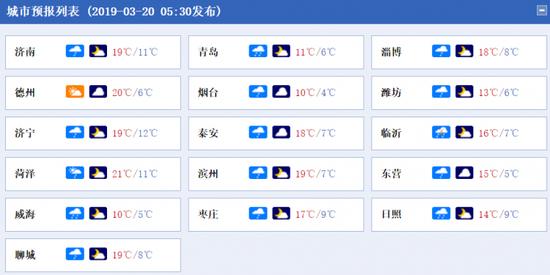 据中国气象网,20日山东16市天气情况。
