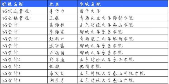 部分考取本科院校同学名单