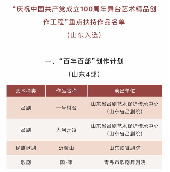 山东11部作品入选建党100周年舞台创作工程扶持名单