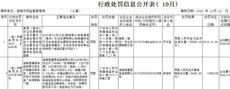 """潍坊诸城恒福源""""台湾烤肠""""不合格 成分检出鸭源性"""