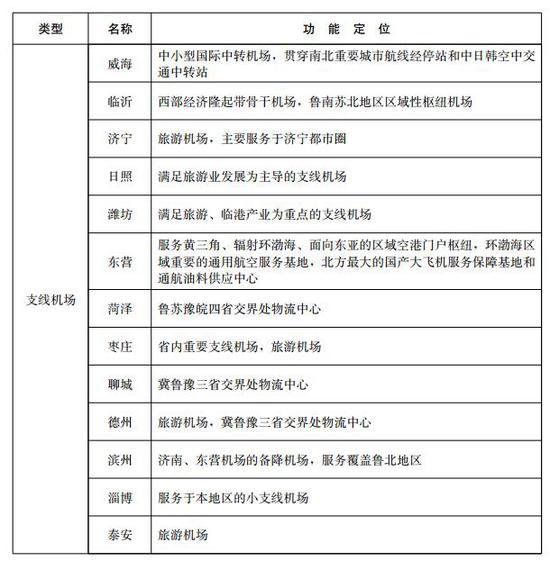 四年内新增菏泽枣庄聊城3个运输机场