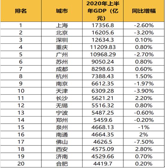 2019上半年各市经济总量_国有经济在各行业比重