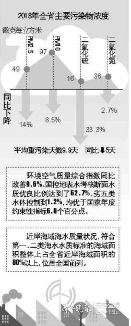 去年PM2.5同比下降14%