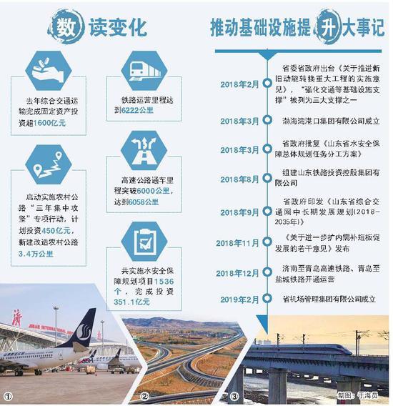 图①:济南国际机场。  图②:潍坊至日照高速公路。  图③:济青高铁。