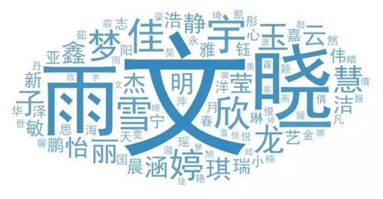 关于新生的姓名,文、晓、雨、宇、佳、欣、雪、婷、梦、龙等字出现频率极高。