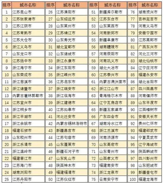新时代中国全面建成小康社会范例(优秀)城市,山东3个;潍坊、龙口、寿光。