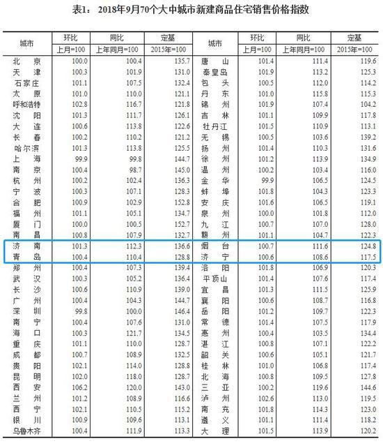 9月70城房价出炉济南青岛烟台济宁四市涨幅全面回落