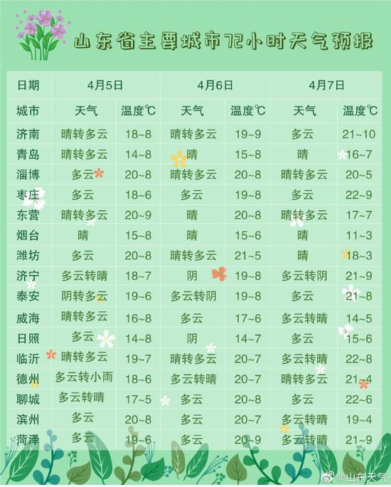 清明后山东天气回暖 未来三天济南最高温重回20℃+