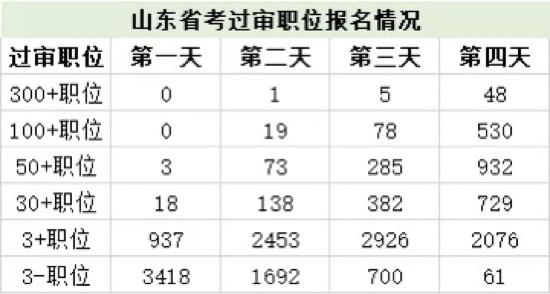 2021山东省考报名结束 看看哪些是热门岗位