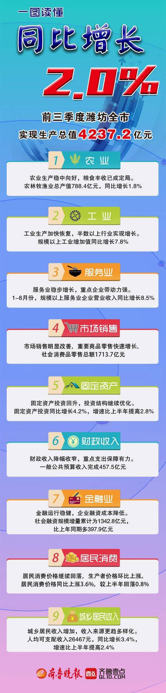 一图读懂 前三季度潍坊生产总值4237.2亿 同比增2.0%