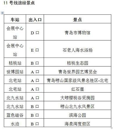 青岛地铁11号线途径十个景点 全线最高票价7元