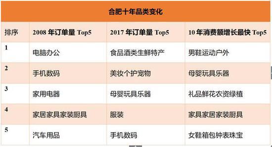 与2008年同期相比,合肥市2017年双11在京东平台消费金额增长4874倍。