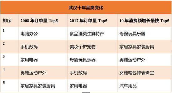 与2008年同期相比,武汉市2017年双11在京东平台消费金额增长近9000倍。