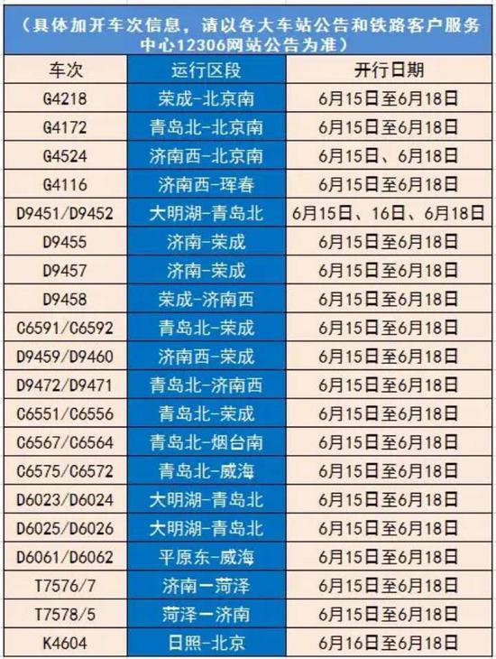 济南,青岛,烟台,威海,荣成等热门方向旅客列车20.
