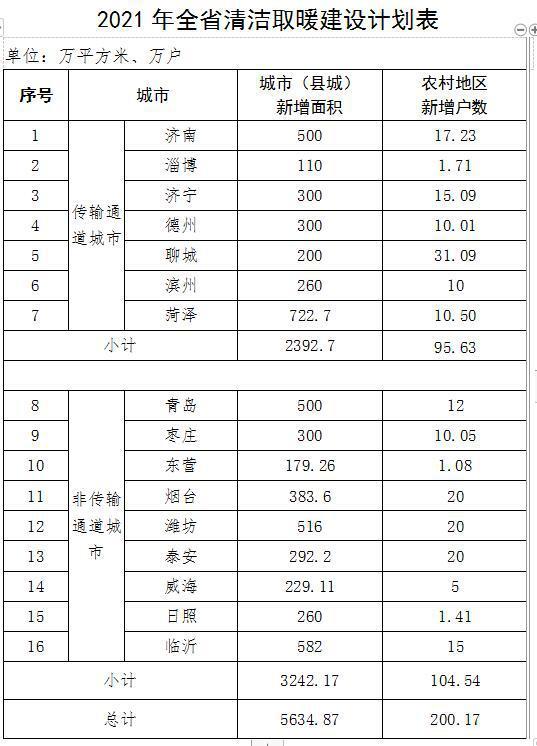 山东:2021年全省农村地区新增清洁取暖200.17万户